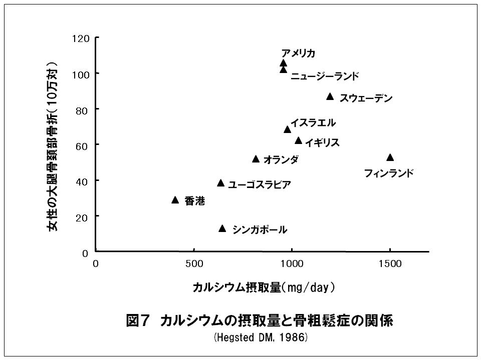 牛乳 カルシウム摂取量と骨粗鬆症